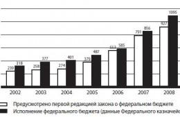 Регионы получат право на предоставление друг другу субсидий — проект новой редакции БК РФ