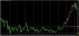 Цена актива на рынке форекс