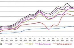 Вопросы стоимости сжиженного газа на Украине: чего ожидать от рынка газа?