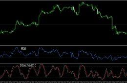 Стохастик. Что это и какую роль он играет для анализа валют на рынке Форекс?
